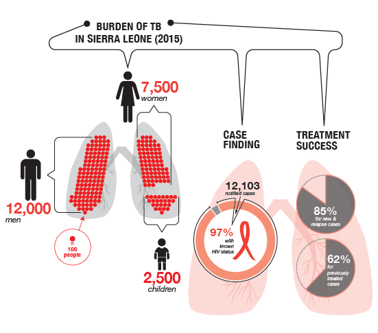 Burden of tuberculosis in Sierra Leone