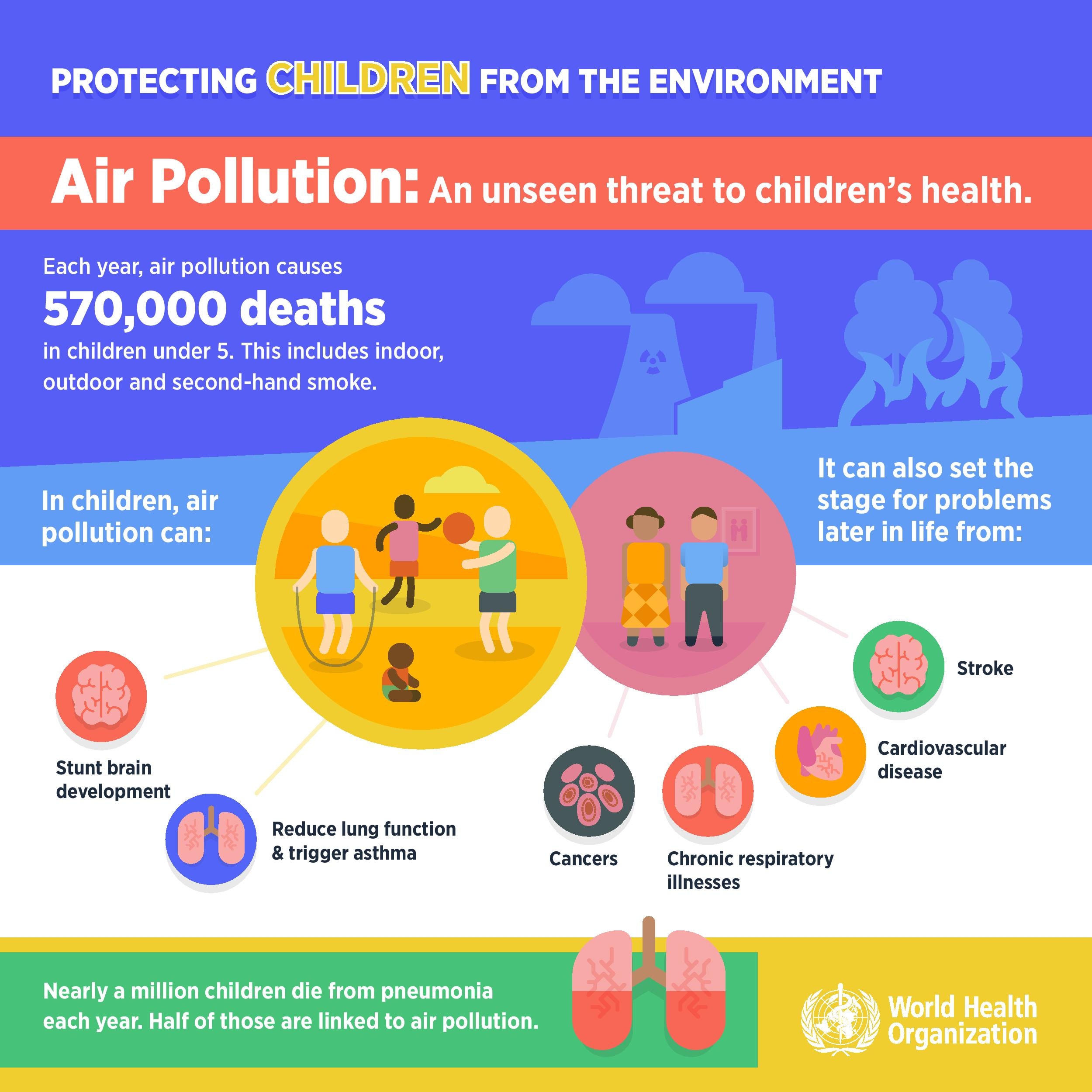 air pollution | who | regional office for africa