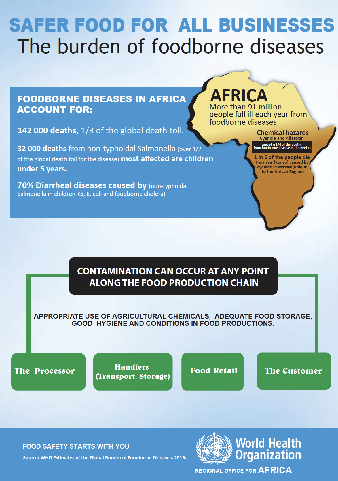 Food Safety   WHO   Regional Office for Africa