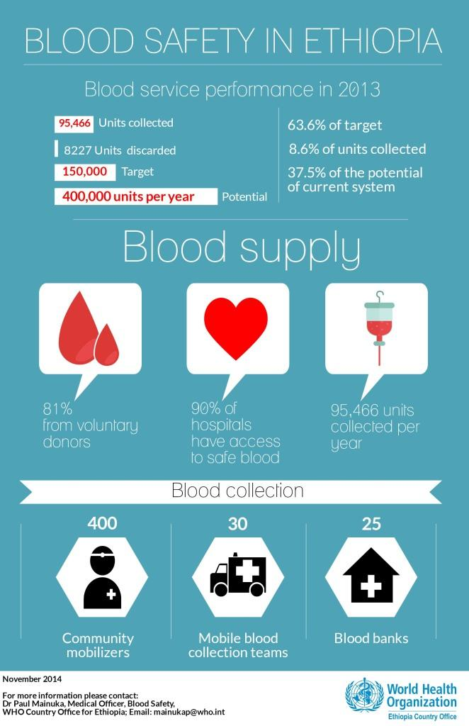 who ethiopia - blood safety infographic-web