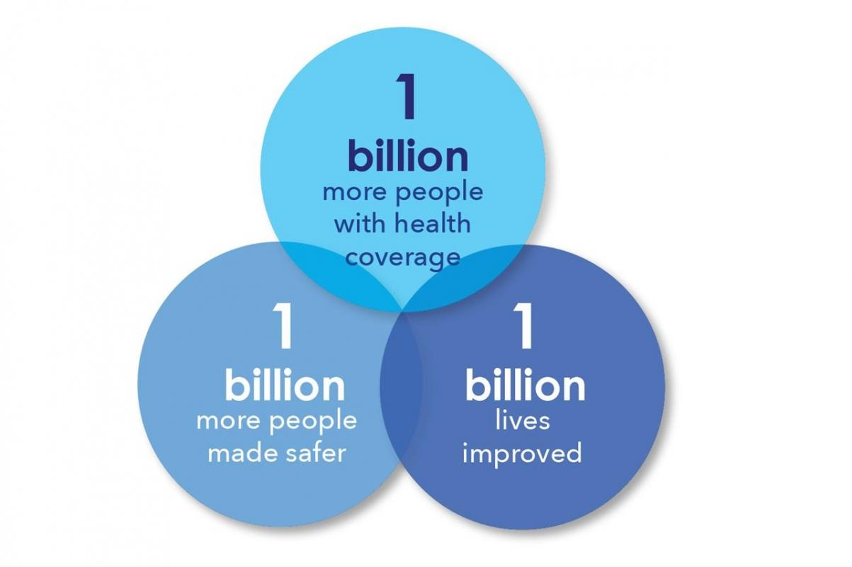 WHO  1 billion more people with health coverage, 1 billion more people made safer, 1 billion lives improved
