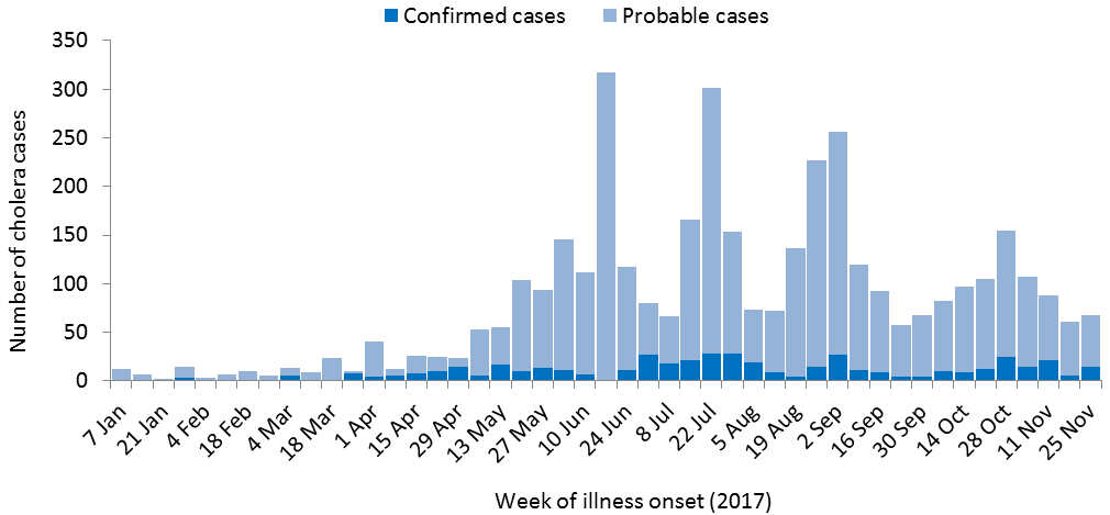 Number of confirmed and probable cases in Kenya reported by week of illness onset from 1 January through 25 November 2017