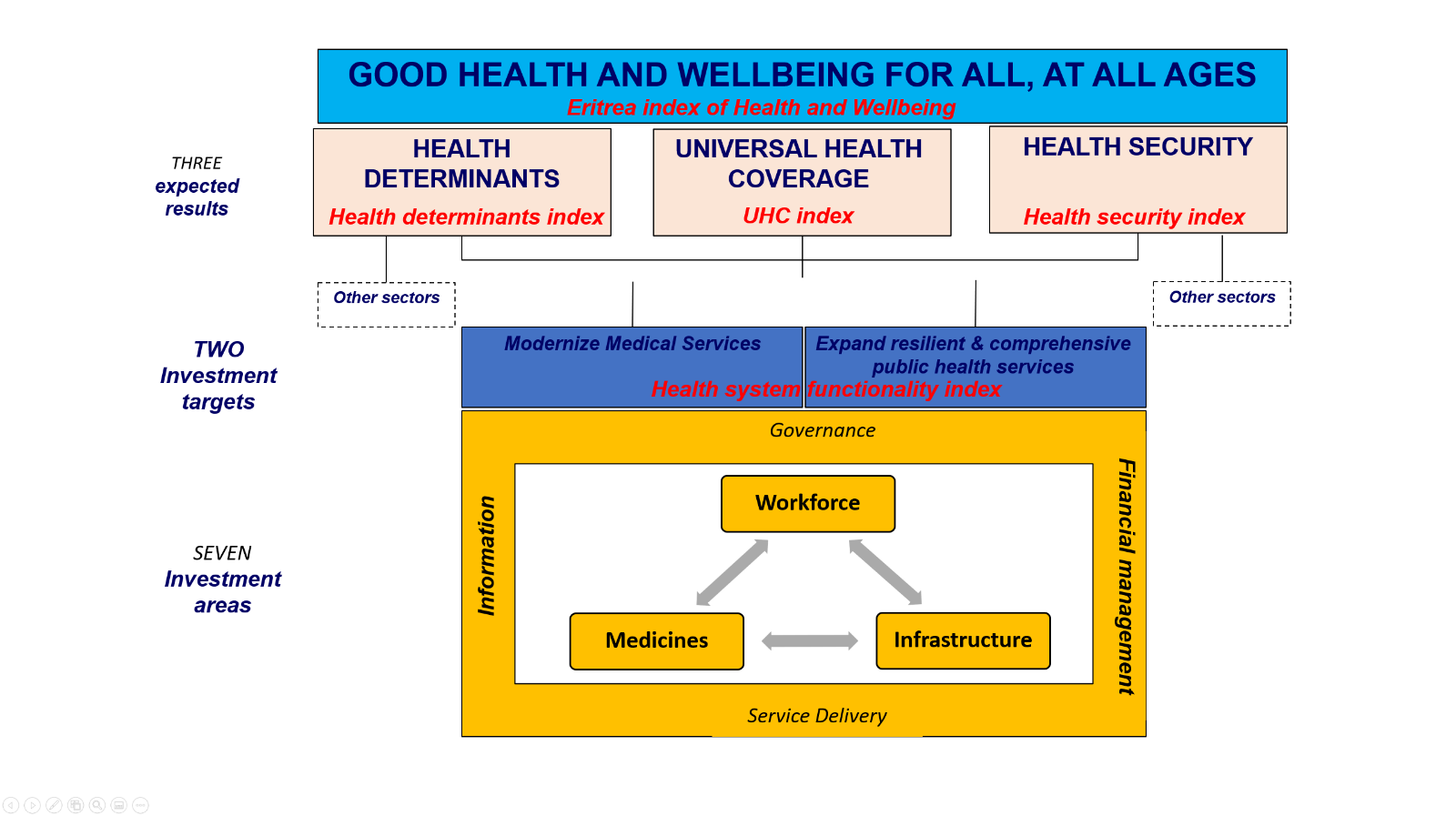 result framework for the HSSDPIII