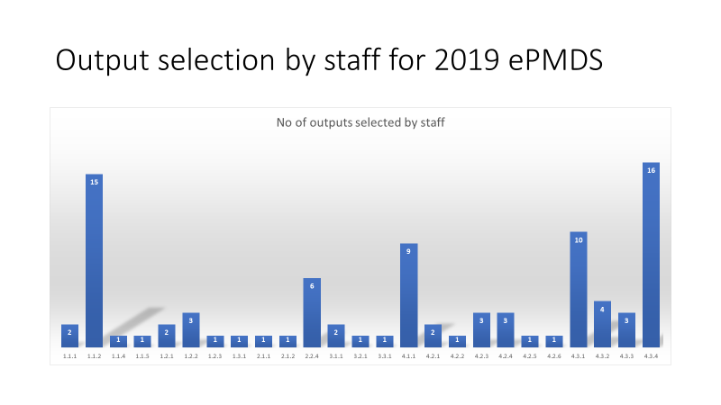 Output selection by staff for 2019 ePMDS