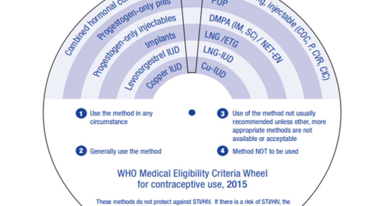 WHO Medical Eligibility Criteria Wheel for Contraceptive Use, 2015