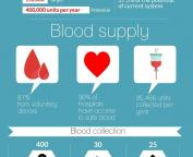 WHO_Ethiopia_blood_safety_infographic