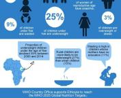 who ethiopia - nutrition infographics